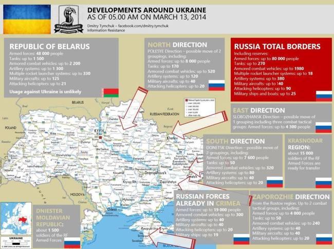 Distribuição de tropas, armas e viaturas russas ao longo da fronteira ucraniana até 13-03-2014 - Fonte: Resistência da Informação